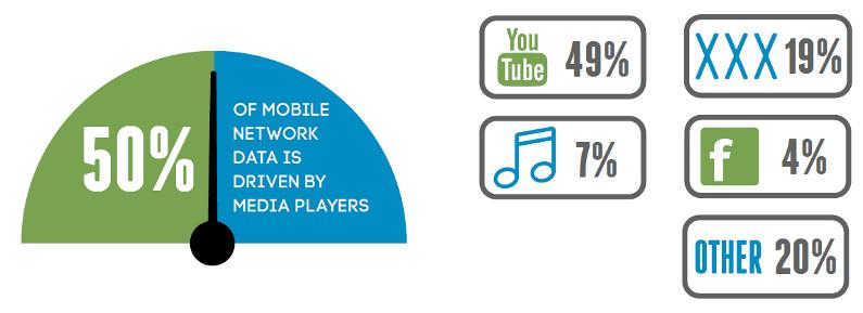 mobile_media_usage