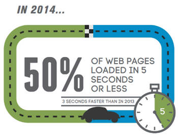 50% of webpages load in 5 sec or less