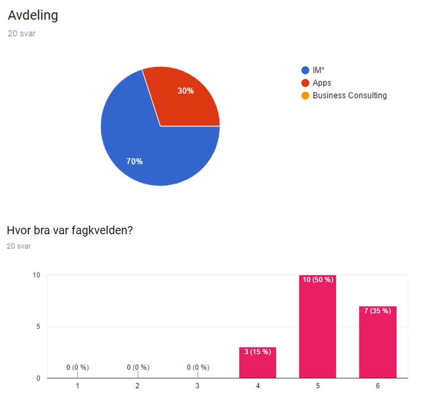Resultatet av undersøkelsen i Google Disk