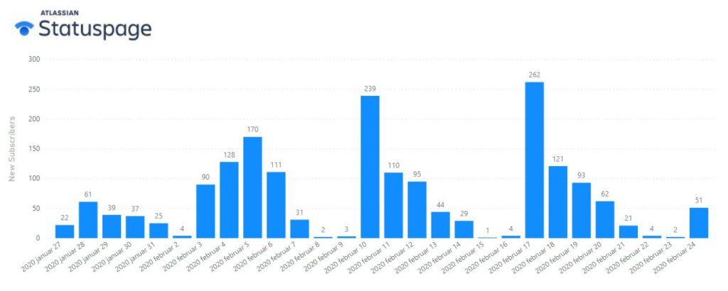 Data fra